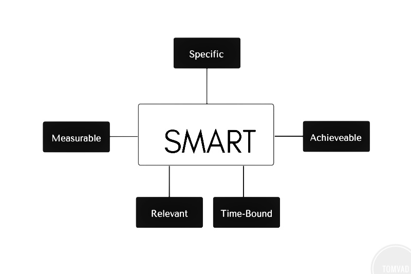 personal development plan example with smart goal chart